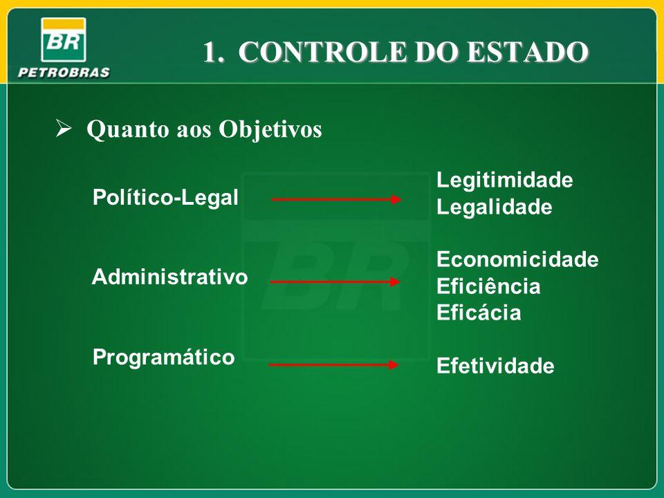 CONTROLE DO ESTADO Quanto aos Objetivos Legitimidade Legalidade