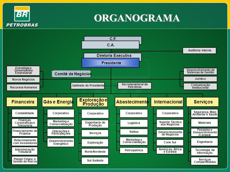 ORGANOGRAMA Financeira Gás e Energia Exploração e Produção