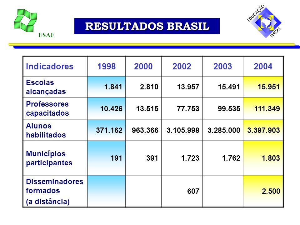 RESULTADOS BRASIL Indicadores 1998 2000 2002 2003 2004