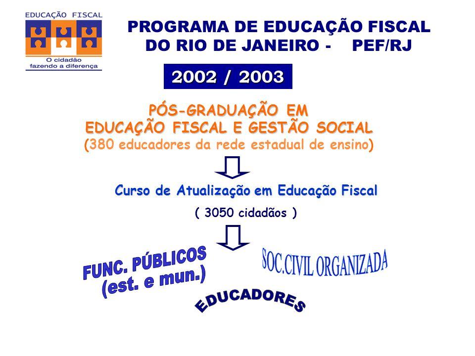 FUNC. PÚBLICOS SOC.CIVIL ORGANIZADA (est. e mun.) EDUCADORES