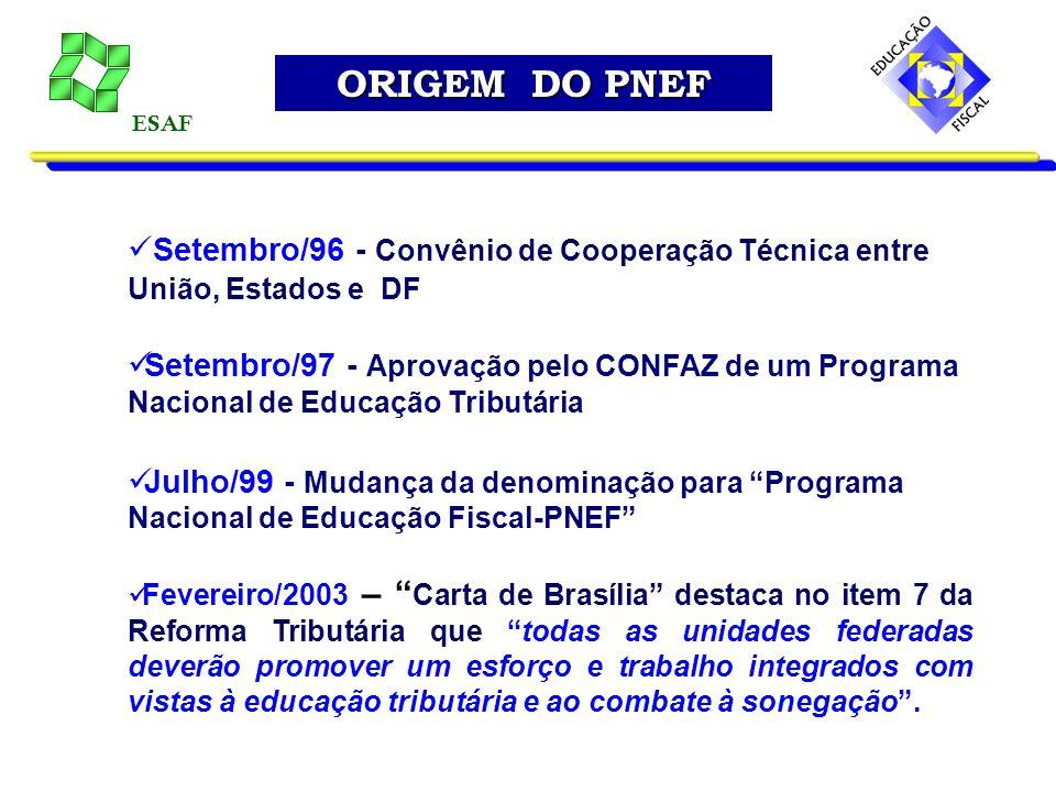 ORIGEM DO PNEF ESAF. Setembro/96 - Convênio de Cooperação Técnica entre União, Estados e DF.