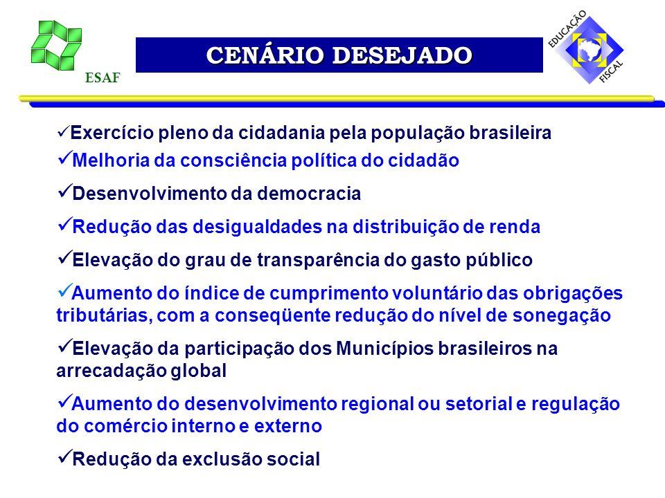 CENÁRIO DESEJADO ESAF. Exercício pleno da cidadania pela população brasileira. Melhoria da consciência política do cidadão.