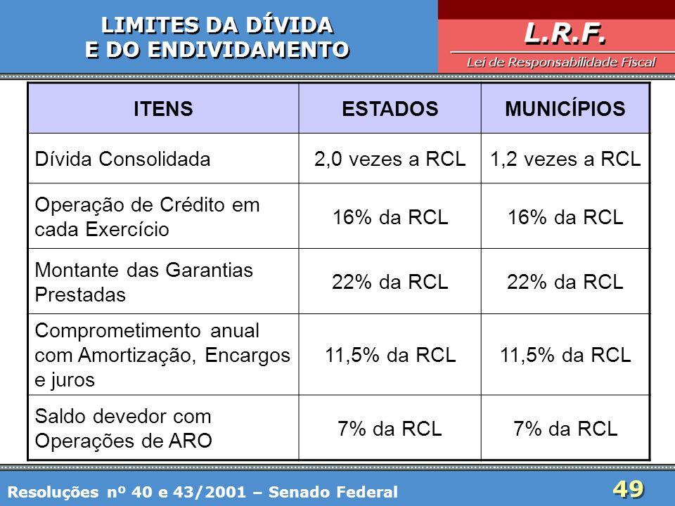 Operação de Crédito em cada Exercício 16% da RCL