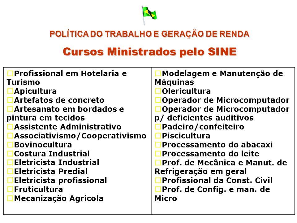 POLÍTICA DO TRABALHO E GERAÇÃO DE RENDA Cursos Ministrados pelo SINE