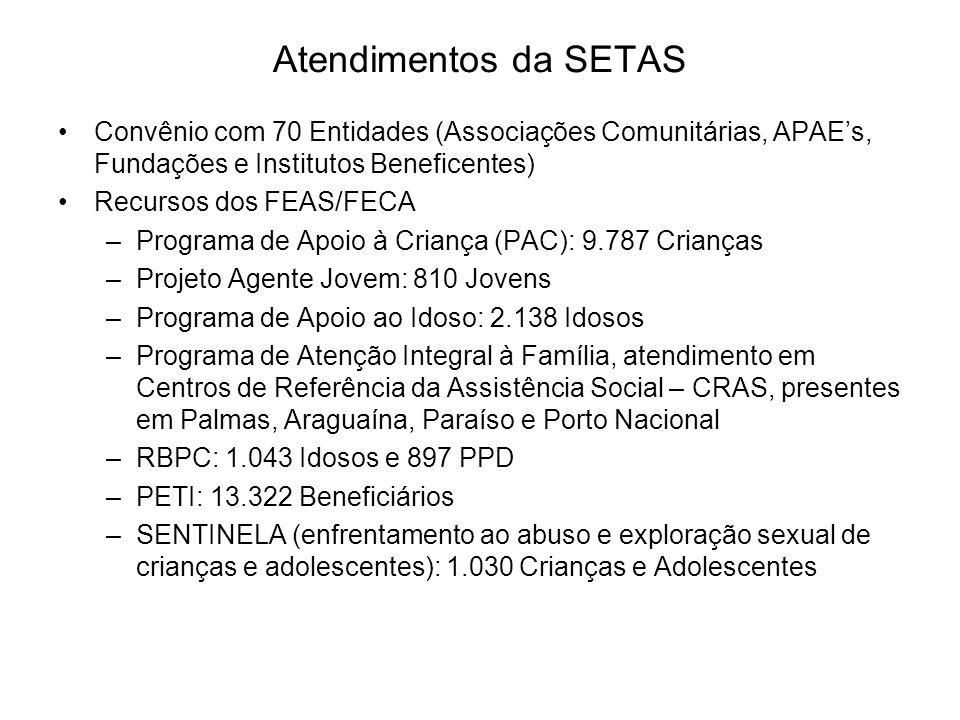 Atendimentos da SETAS Convênio com 70 Entidades (Associações Comunitárias, APAE's, Fundações e Institutos Beneficentes)
