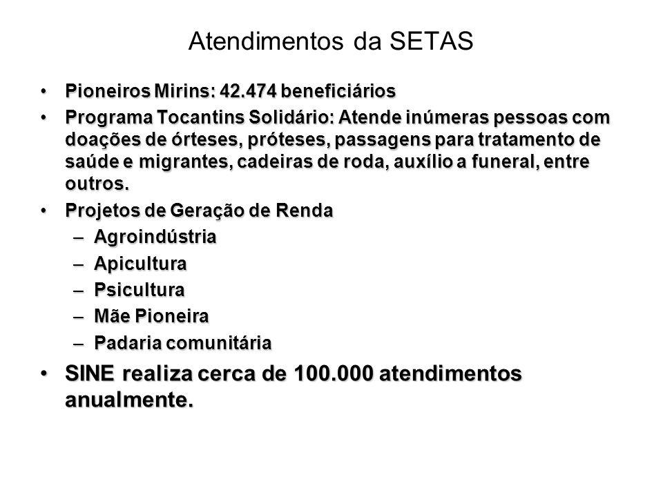 Atendimentos da SETAS Pioneiros Mirins: 42.474 beneficiários.