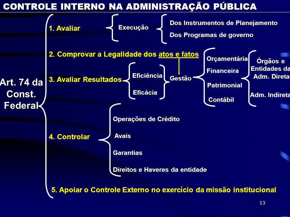 Art. 74 da Const. Federal CONTROLE INTERNO NA ADMINISTRAÇÃO PÚBLICA