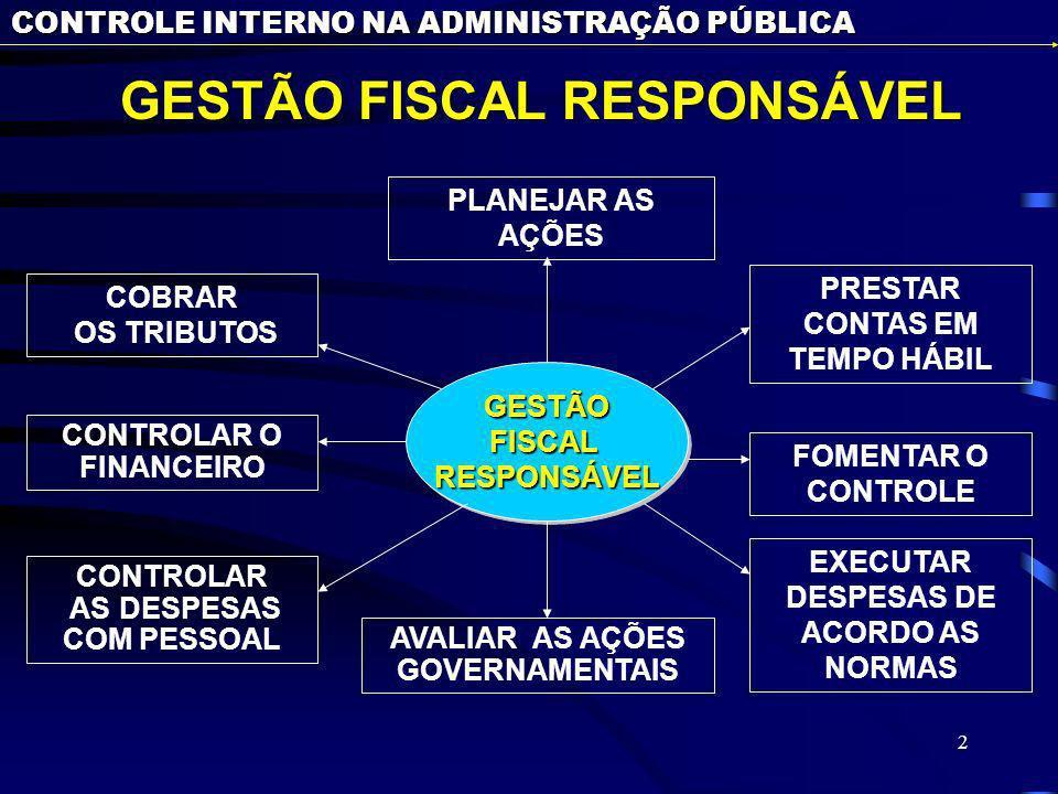GESTÃO FISCAL RESPONSÁVEL