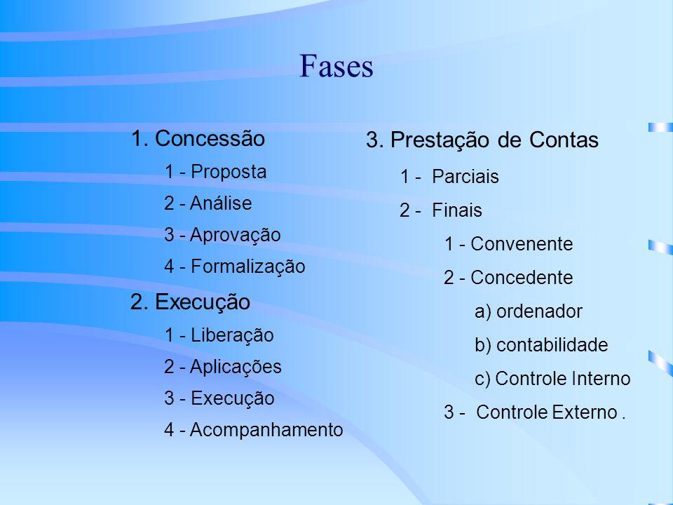 Fases 1. Concessão 2. Execução 3. Prestação de Contas 1 - Proposta