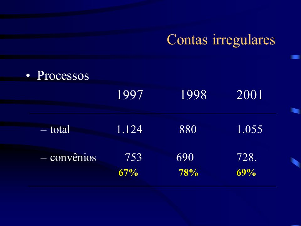 Contas irregulares Processos 1997 1998 2001 total 1.124 880 1.055