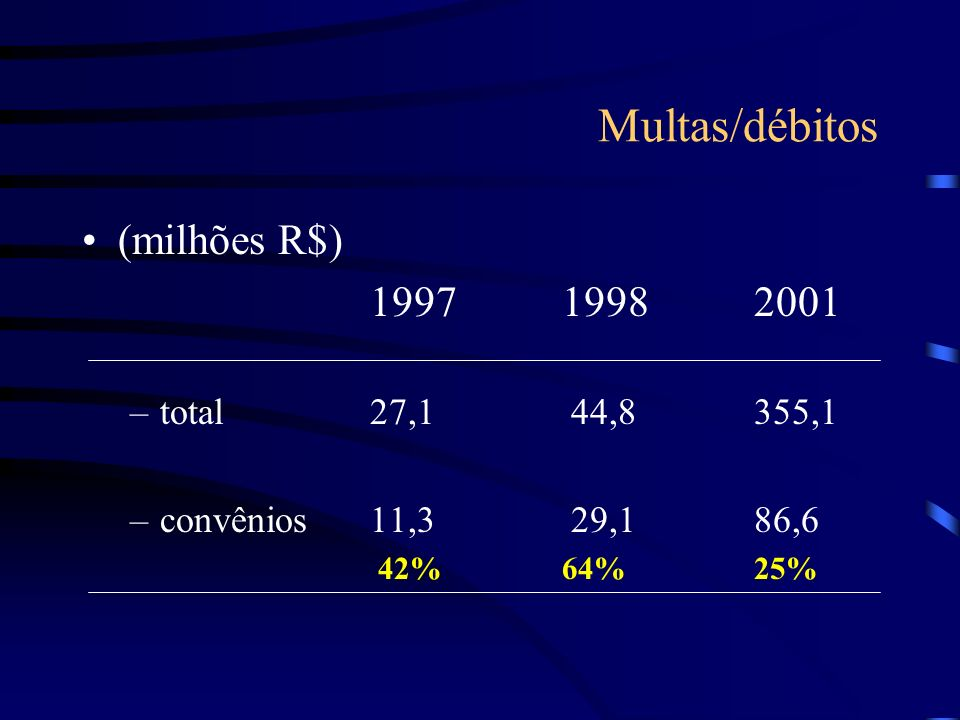 Multas/débitos (milhões R$) 1997 1998 2001 total 27,1 44,8 355,1