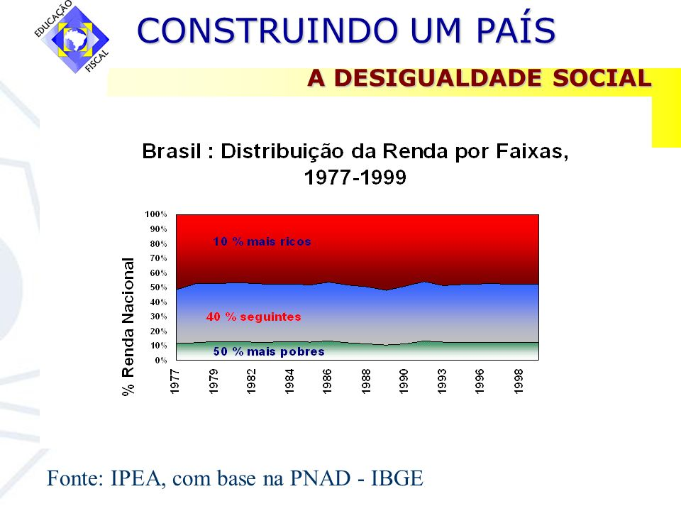 A DESIGUALDADE SOCIAL Fonte: IPEA, com base na PNAD - IBGE