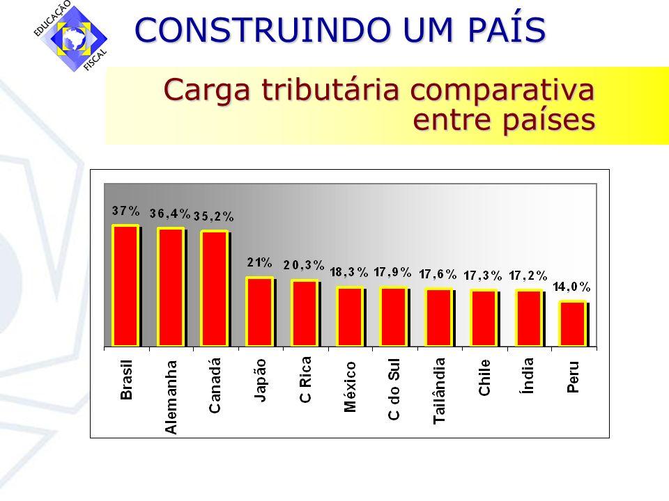 Carga tributária comparativa entre países