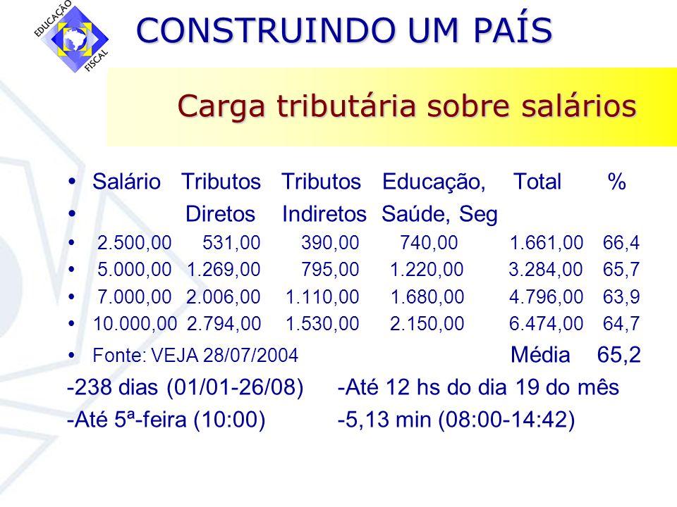 Carga tributária sobre salários