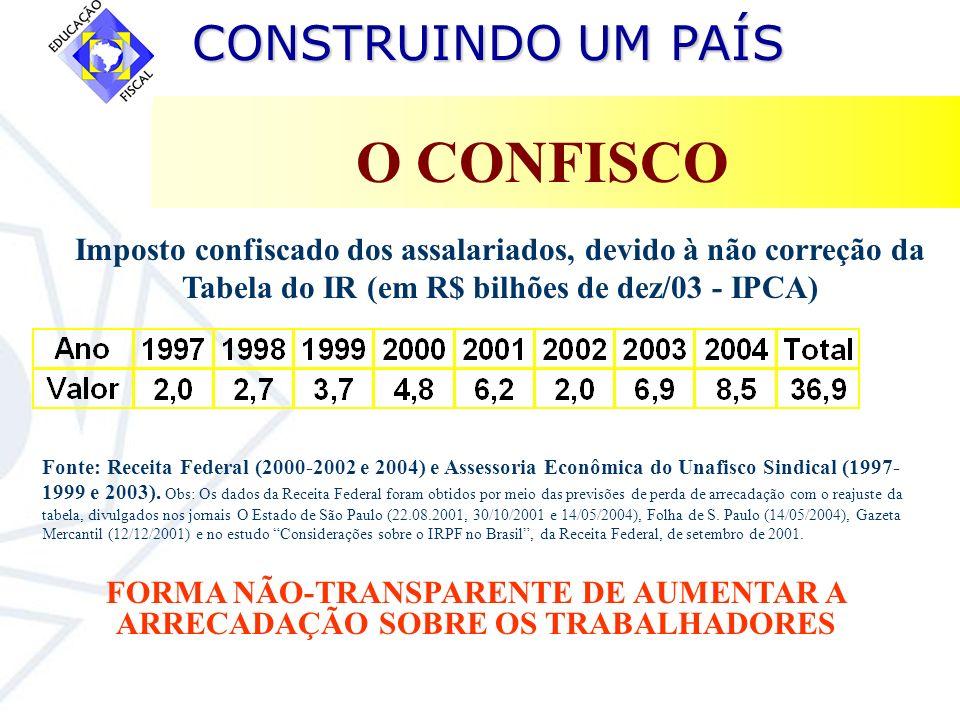 O CONFISCOImposto confiscado dos assalariados, devido à não correção da Tabela do IR (em R$ bilhões de dez/03 - IPCA)