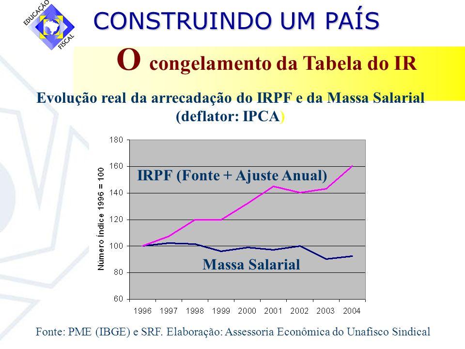 O congelamento da Tabela do IR IRPF (Fonte + Ajuste Anual)