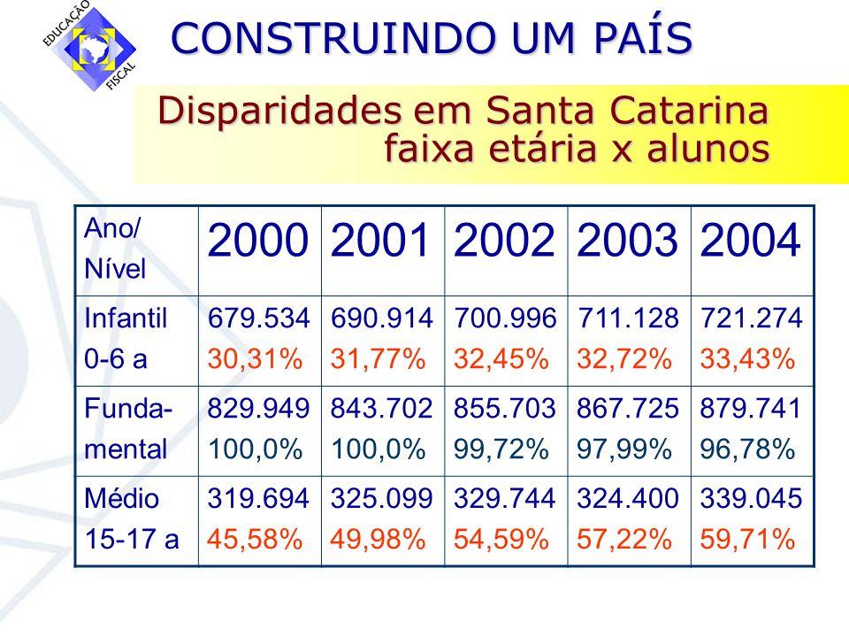 Disparidades em Santa Catarina faixa etária x alunos