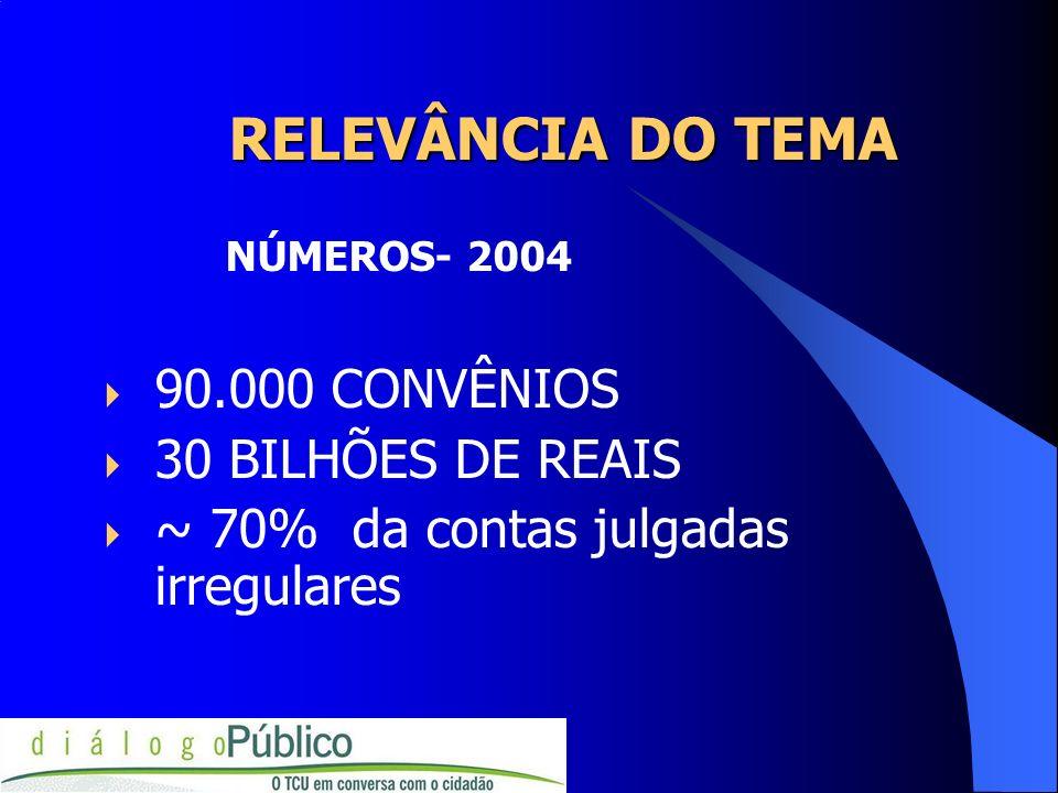 RELEVÂNCIA DO TEMA 90.000 CONVÊNIOS 30 BILHÕES DE REAIS