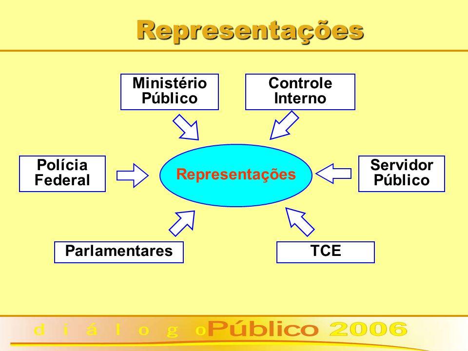 Representações Representações Ministério Público Controle Interno