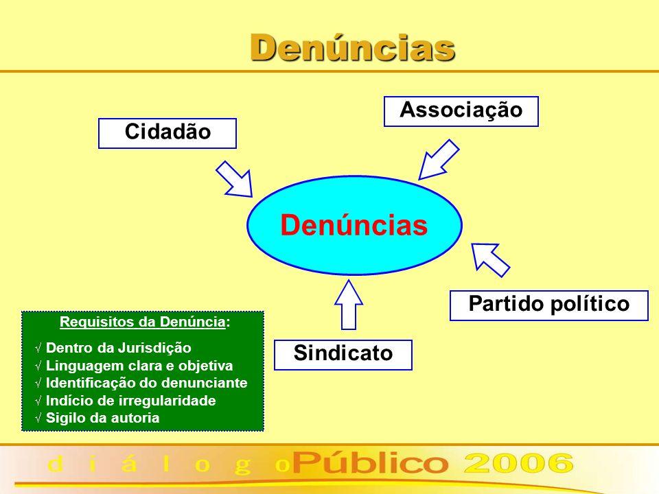 Denúncias Denúncias Associação Cidadão Partido político Sindicato