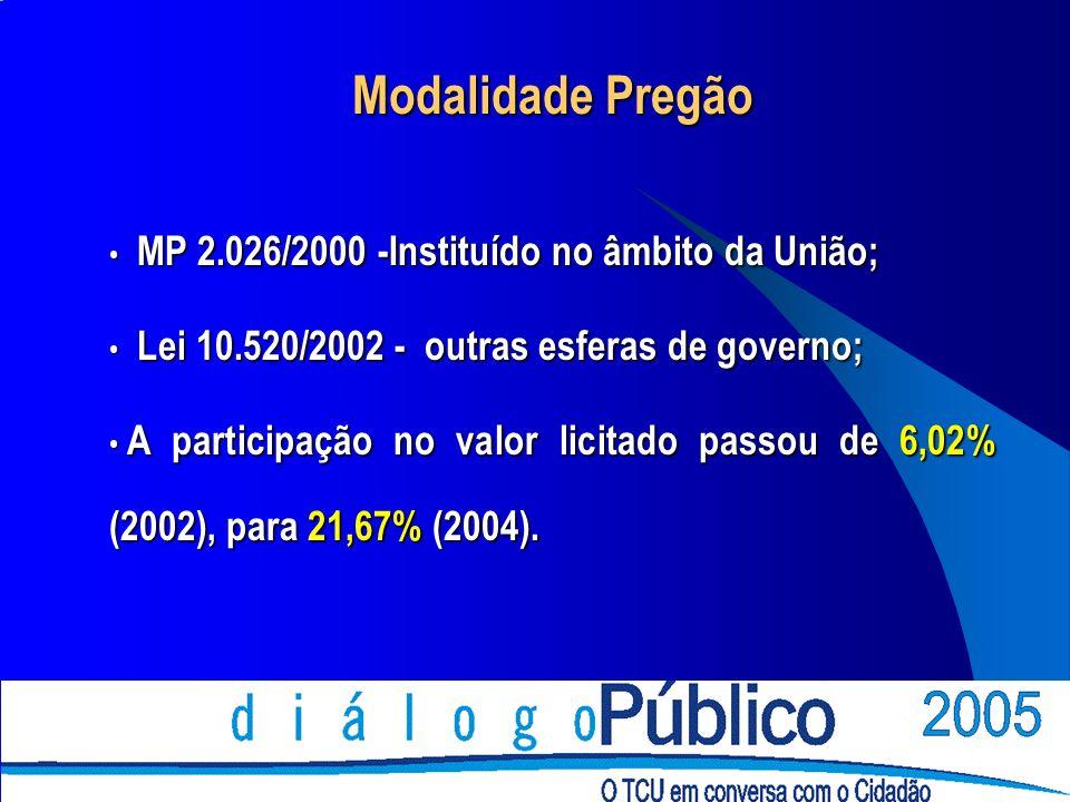 Modalidade Pregão MP 2.026/2000 -Instituído no âmbito da União;