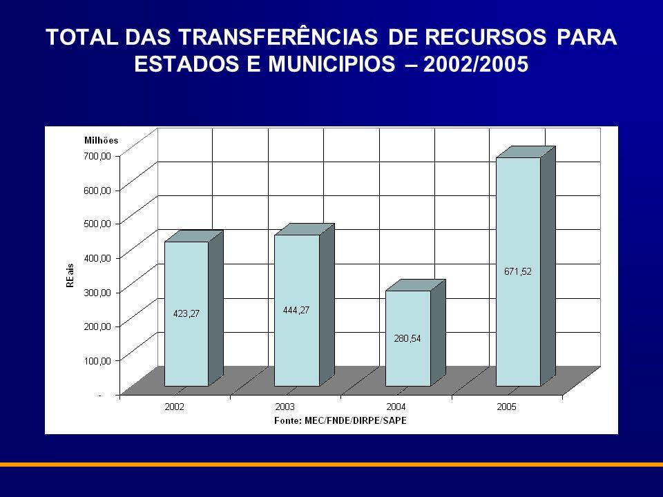 TOTAL DAS TRANSFERÊNCIAS DE RECURSOS PARA ESTADOS E MUNICIPIOS – 2002/2005