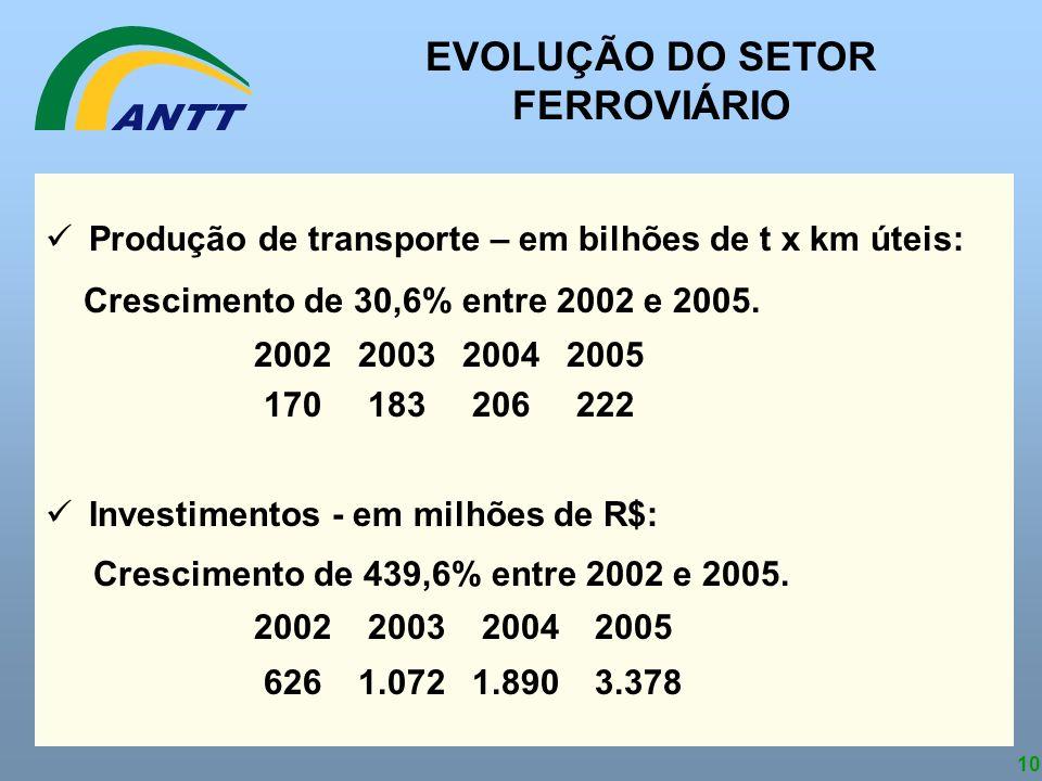 EVOLUÇÃO DO SETOR FERROVIÁRIO