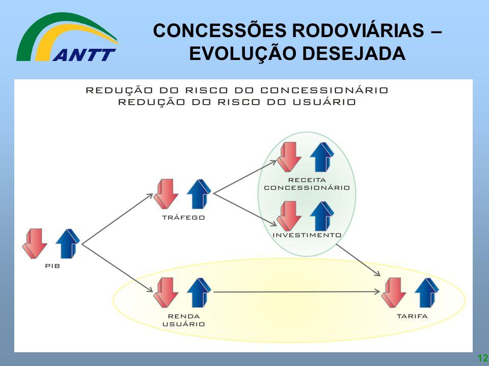 CONCESSÕES RODOVIÁRIAS – EVOLUÇÃO DESEJADA