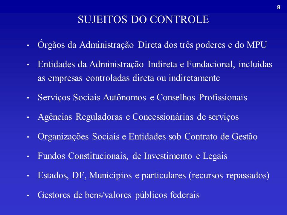 SUJEITOS DO CONTROLE Órgãos da Administração Direta dos três poderes e do MPU.