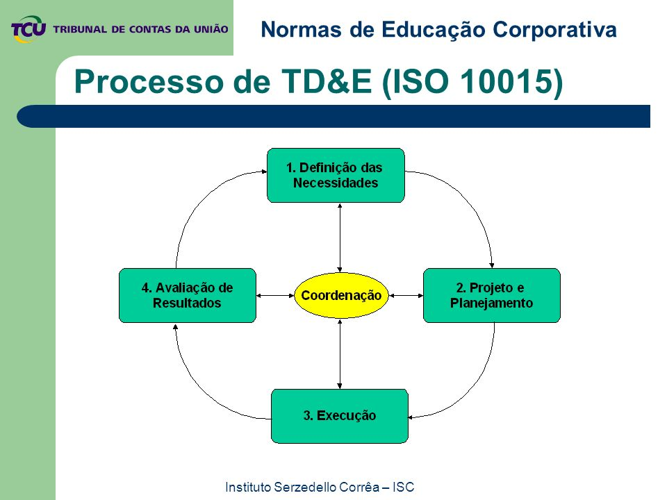 Instituto Serzedello Corrêa – ISC