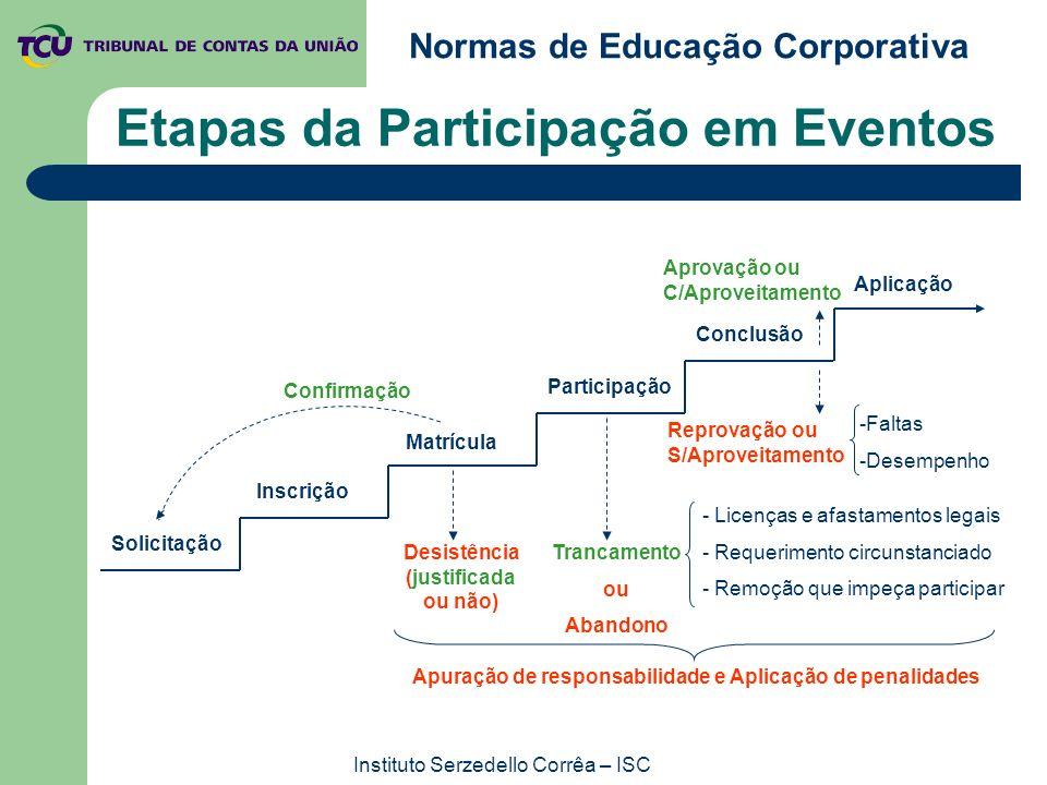 Etapas da Participação em Eventos