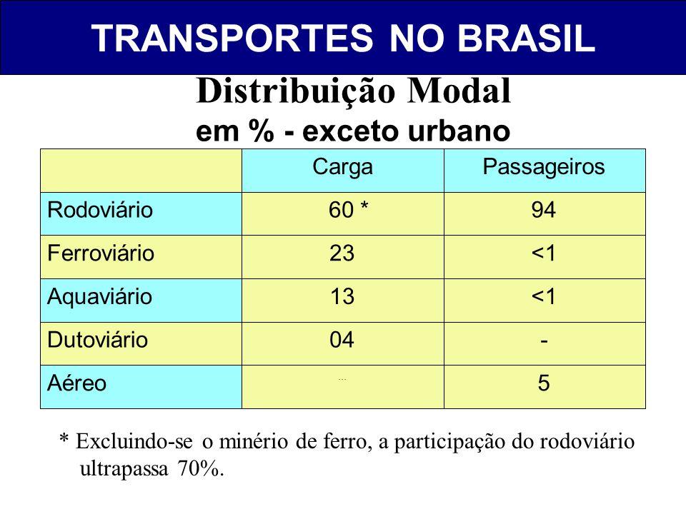 TRANSPORTES NO BRASIL Distribuição Modal em % - exceto urbano 5 Aéreo