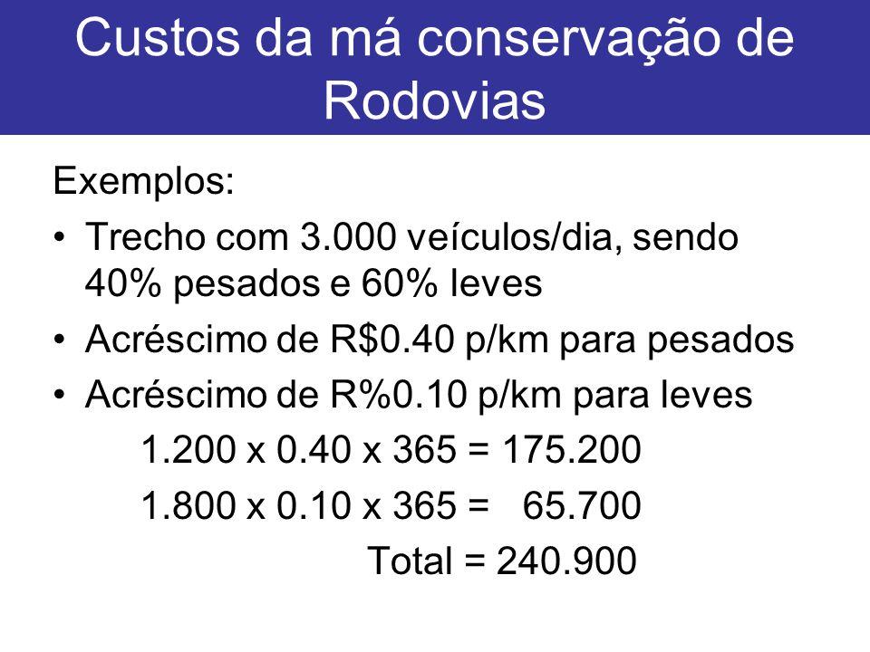 Custos da má conservação de Rodovias