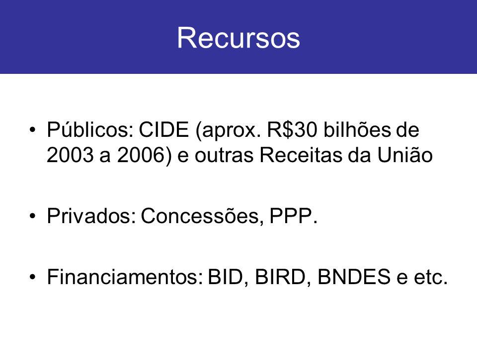 Recursos Públicos: CIDE (aprox. R$30 bilhões de 2003 a 2006) e outras Receitas da União. Privados: Concessões, PPP.