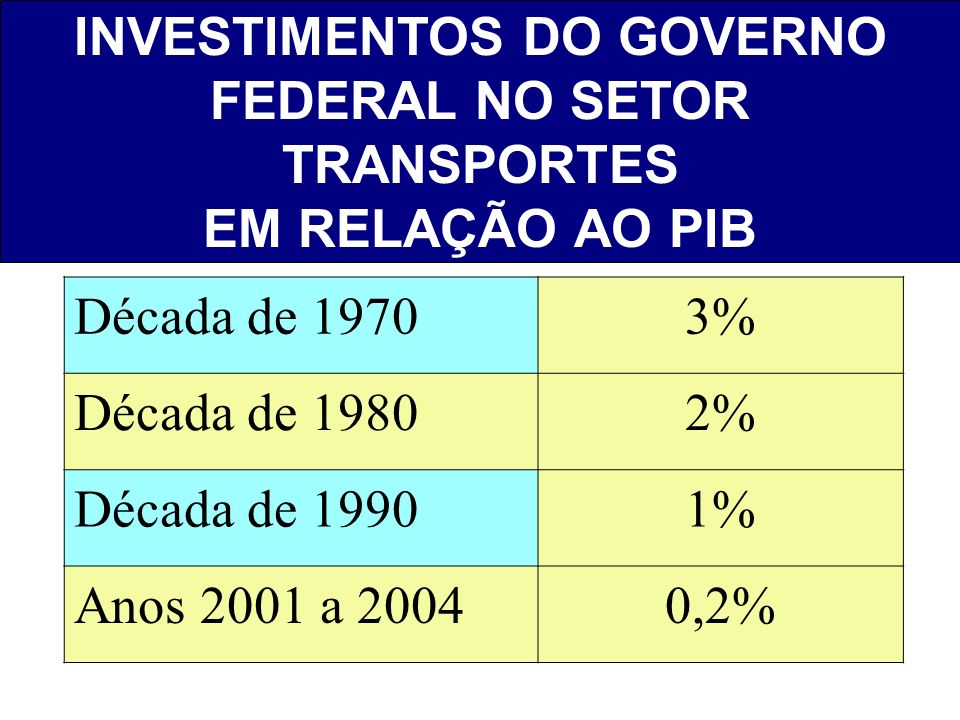 INVESTIMENTOS DO GOVERNO FEDERAL NO SETOR TRANSPORTES