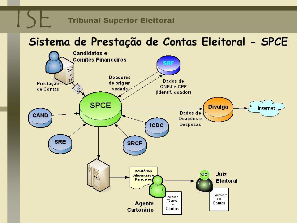 Sistema de Prestação de Contas Eleitoral - SPCE