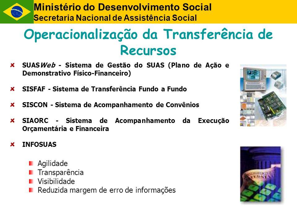 Operacionalização da Transferência de Recursos