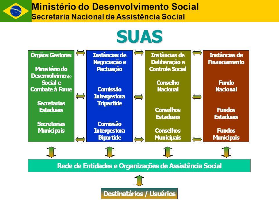 SUAS Ministério do Desenvolvimento Social