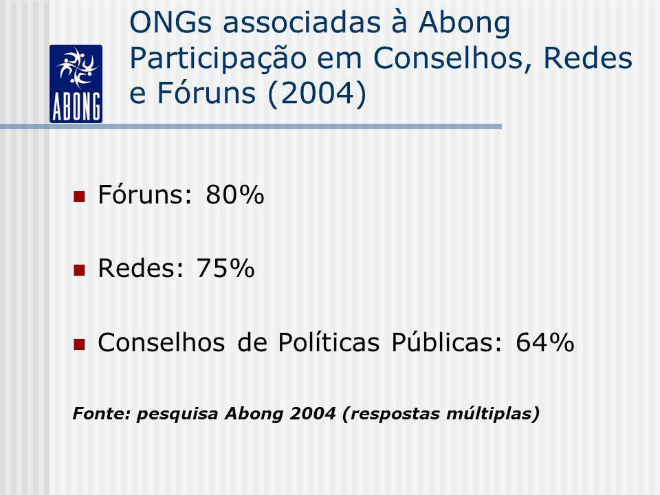 ONGs associadas à Abong Participação em Conselhos, Redes e Fóruns (2004)