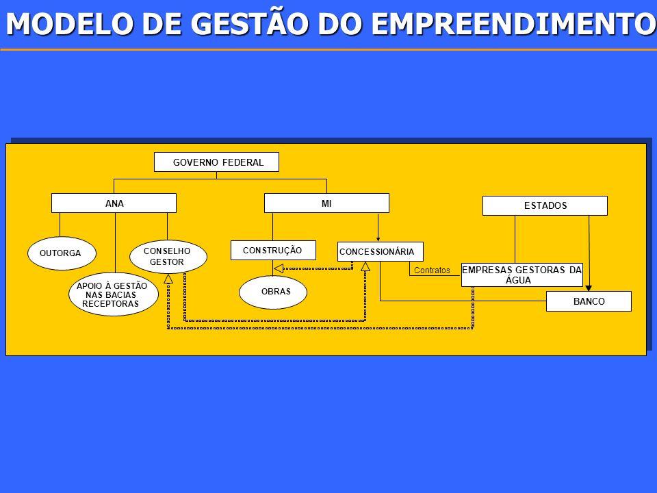 MODELO DE GESTÃO DO EMPREENDIMENTO