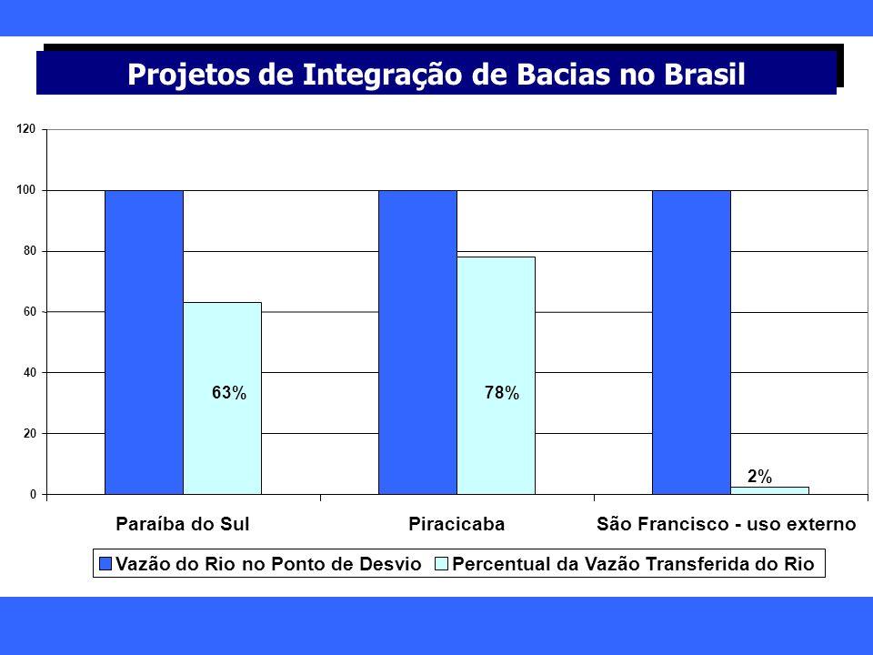 Projetos de Integração de Bacias no Brasil