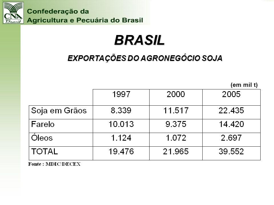 EXPORTAÇÕES DO AGRONEGÓCIO SOJA