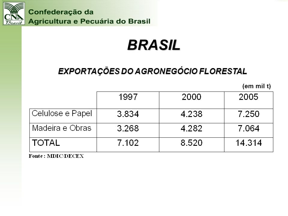 EXPORTAÇÕES DO AGRONEGÓCIO FLORESTAL