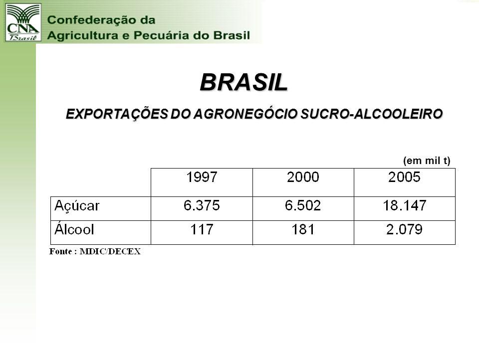 EXPORTAÇÕES DO AGRONEGÓCIO SUCRO-ALCOOLEIRO