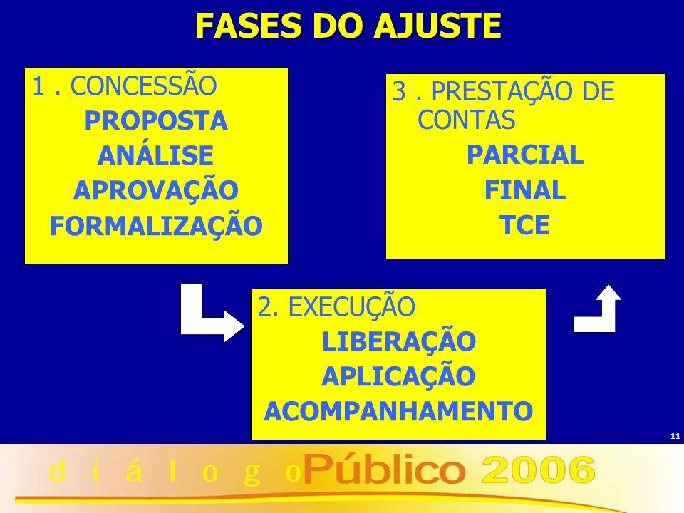 FASES DO AJUSTE 1 . CONCESSÃO PROPOSTA ANÁLISE APROVAÇÃO FORMALIZAÇÃO