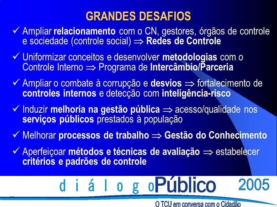 GRANDES DESAFIOSAmpliar relacionamento com o CN, gestores, órgãos de controle e sociedade (controle social)  Redes de Controle.