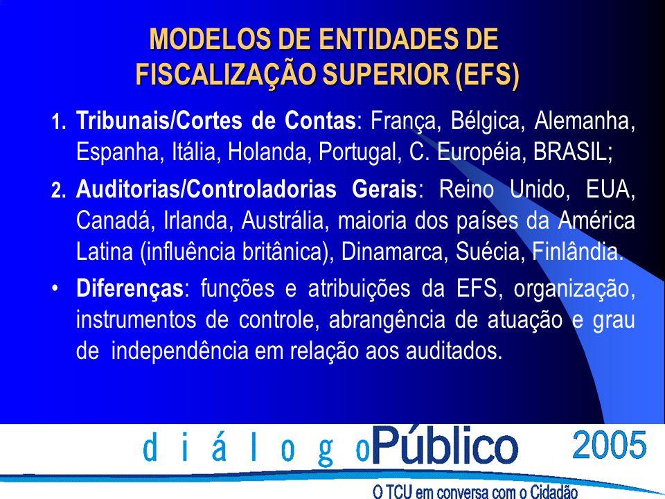 MODELOS DE ENTIDADES DE FISCALIZAÇÃO SUPERIOR (EFS)
