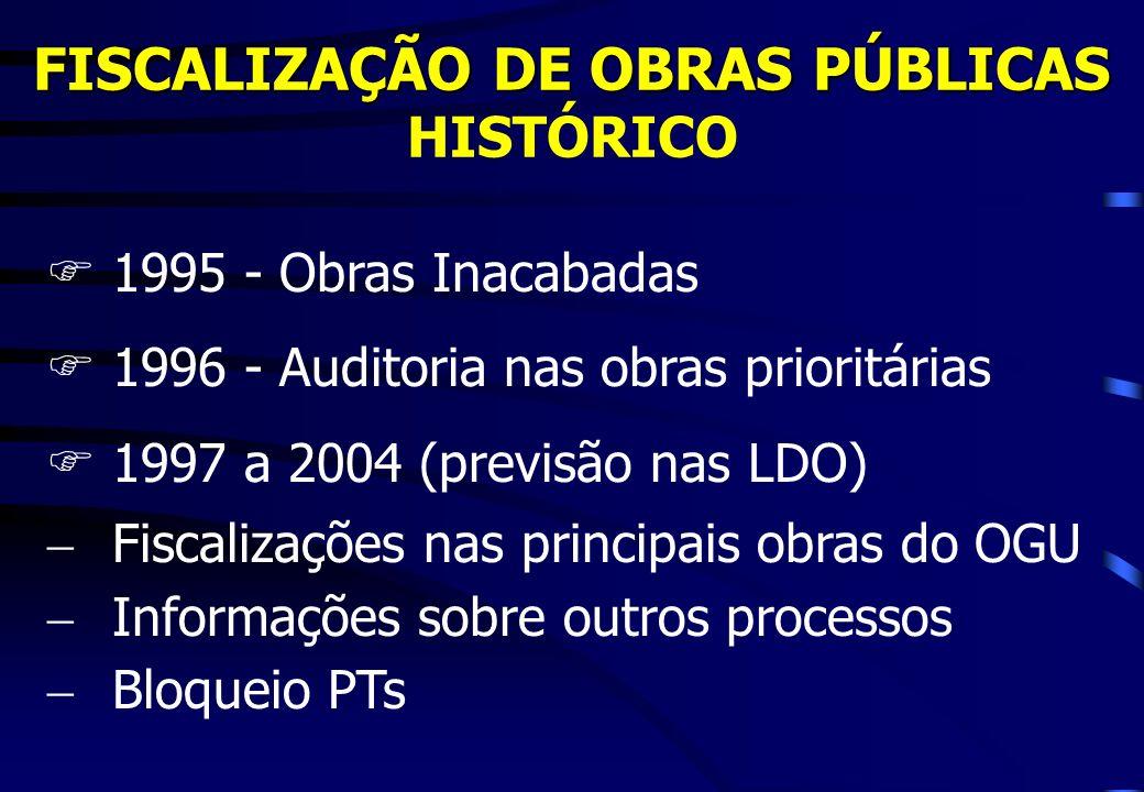FISCALIZAÇÃO DE OBRAS PÚBLICAS HISTÓRICO