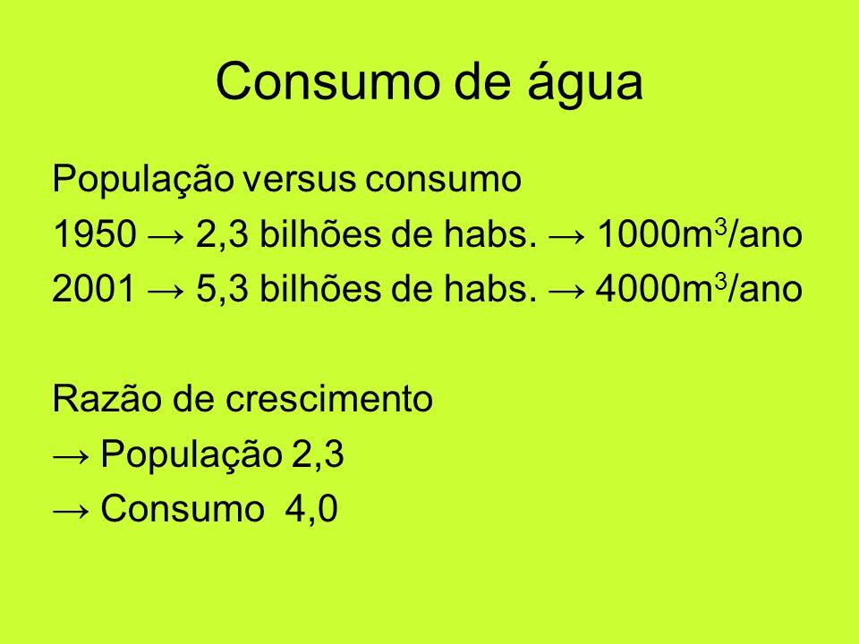 Consumo de água População versus consumo