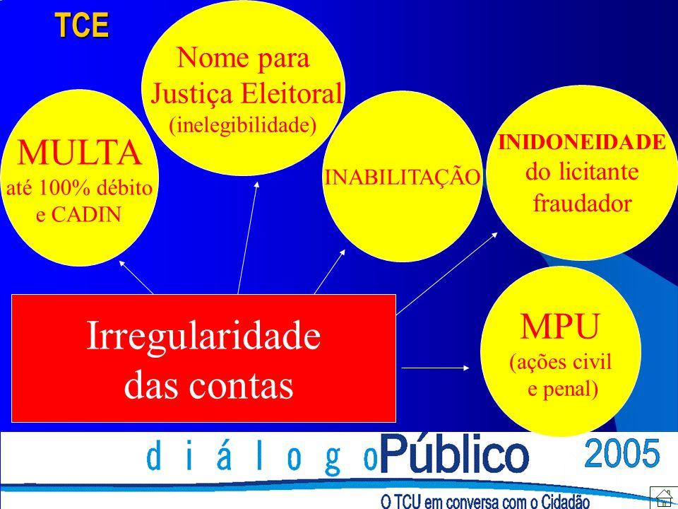 Irregularidade das contas MULTA MPU TCE Nome para Justiça Eleitoral